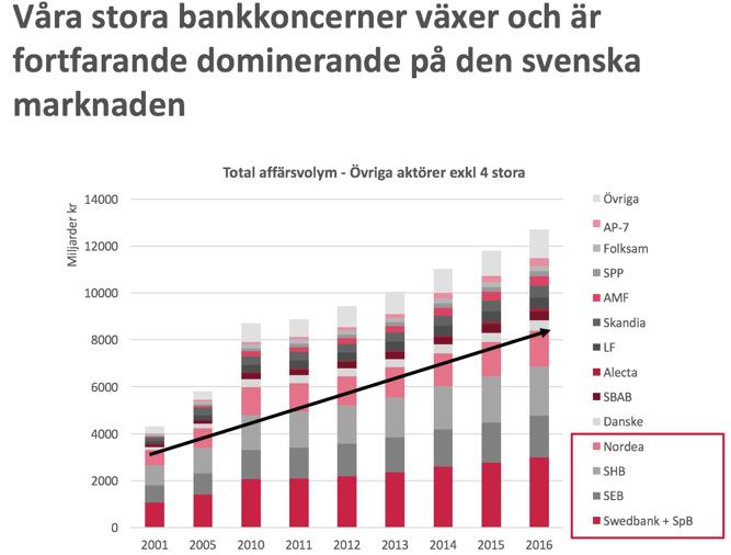 bankkoncerner-växer.png